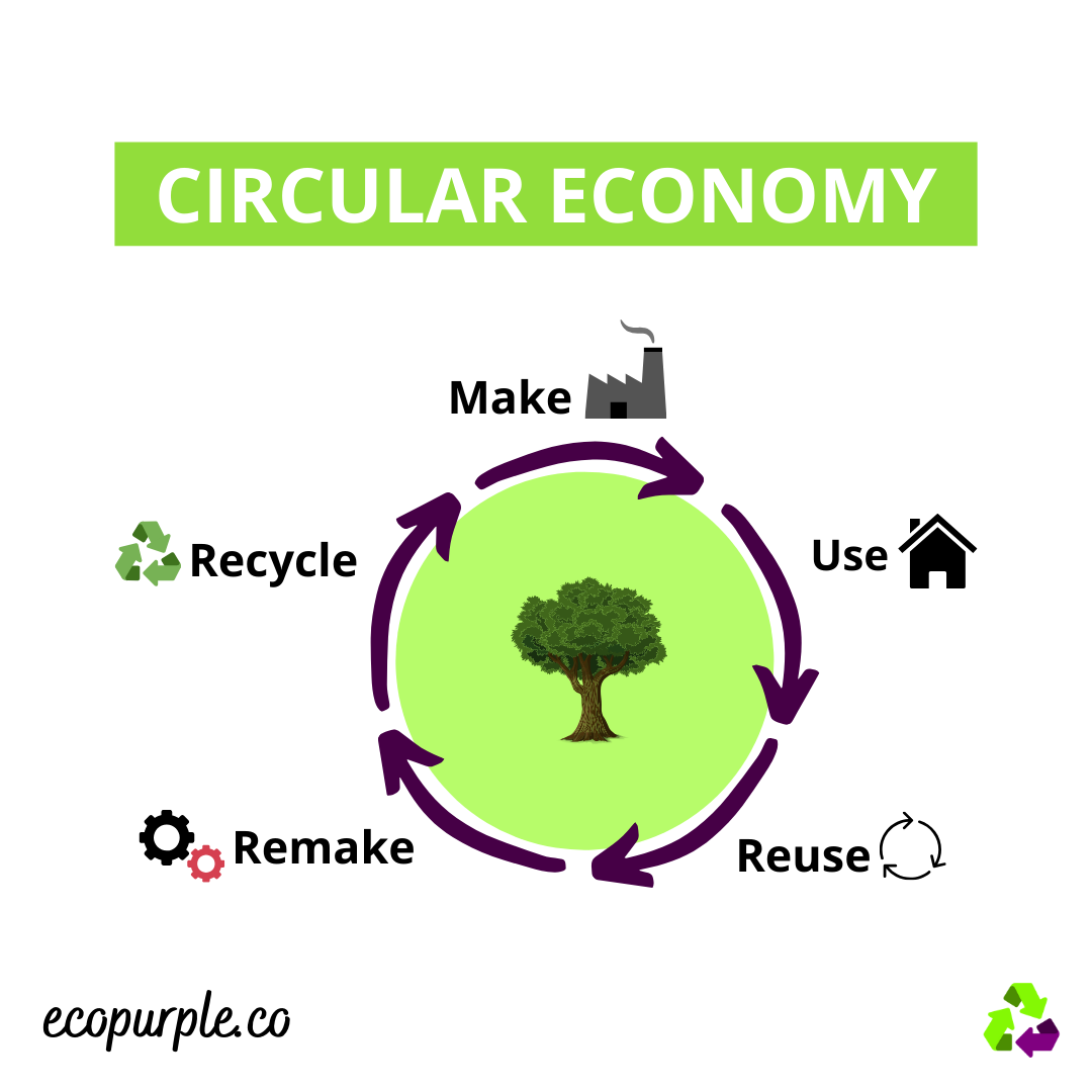 what-is-circular-economy